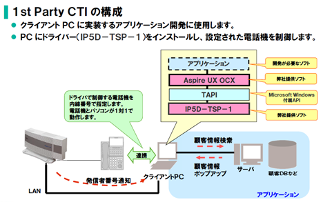 <イメージ>Aspire UX CTI OCX : 1st Party CTI