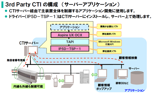 <イメージ>Aspire UX CTI OCX : 3rd Party CTI